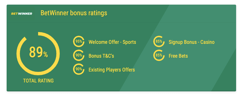 BetWinner bonus ratings nigeria