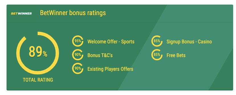 BetWinner bonus ratings nigeria